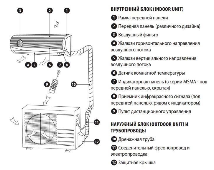 Кондиционер сплит-система Midea MA-24N1D0H-I/MA-24N1D0H-O 4