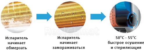 Кондиционер сплит-система TCL Miracle Inverter TAC-12CHSA/VB 61