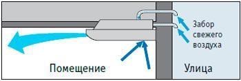 Кондиционирование и вентиляция с притоком воздуха 2